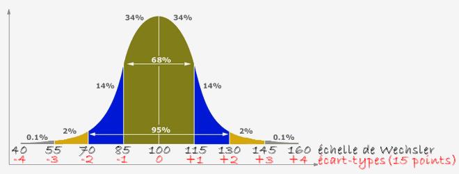 Courbe de Gauss selon l'échelle de Wechsler (plafonnée à 160), & écart-types