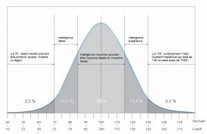 Courbe de Gauss selon l'échelle de Wechsler ou de Cattell