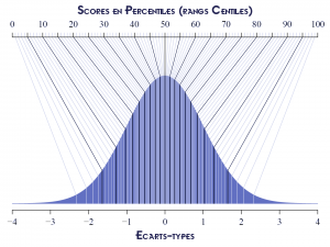 Table de conversion percentile-score de QI (création Les Tribulations d'un Petit Zèbre)