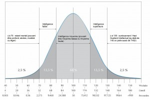 Courbe de Gauss avec percentiles (cliquez pour agrandir) - © Création Les Tribulations d'un Petit Zèbre