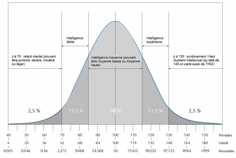 92 % de zèbres dans la population générale ?! - Page 6 Courbe_wechsler_cattell_percentiles
