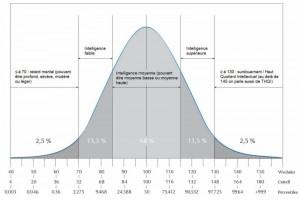 Courbe normale de distribution de l'intelligence (création originale des Tribulations)