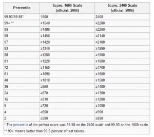 Équivalence en percentiles des résultats au SAT