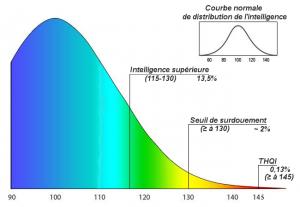 Courbe normale de distribution de l'intelligence Les Tribulations d'un Petit Zèbre