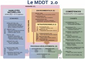 Schéma du MDDT, par Françoys Gagné (cliquez pour ouvrir)