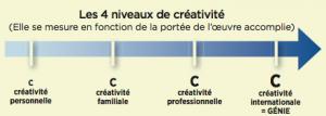 Les 4 niveaux de créativité (Sciences & Avenir n° 815)