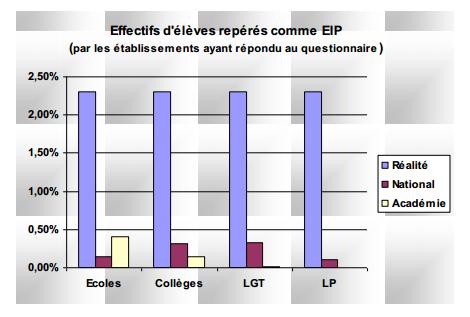 La scolarisation des Élèves Intellectuellement Précoces (académie de Nice)