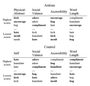 Diagnostiquer l'autisme de haut niveau & le syndrome d'Asperger à partir d'images cérébrales liées aux pensées sociales (PsychoMedia, décembre 2014)