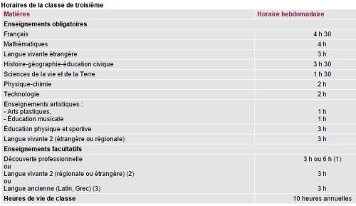 Les horaires de la classe de troisième, fixés par l'arrêté du 02 juillet 2004