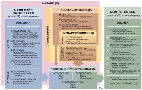 MDDT 2.0 de Françoys Gagné (cliquez pour ouvrir en grand format)