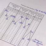 [VIDÉO] Un élève sur dix est dyslexique en moyenne en Suisse (RTS.ch, avril 2016)